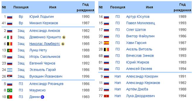 Какой состав — Зенита — на сезон 2017?