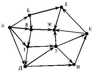 На рисунке — схема дорог, связывающих города А, Б, В, Г, Д, Е, Ж, З, И, К. По каждой дороге можно двигаться только в одном направлении, указанном стрелкой. Сколько существует различных путей из города А в город Ж?