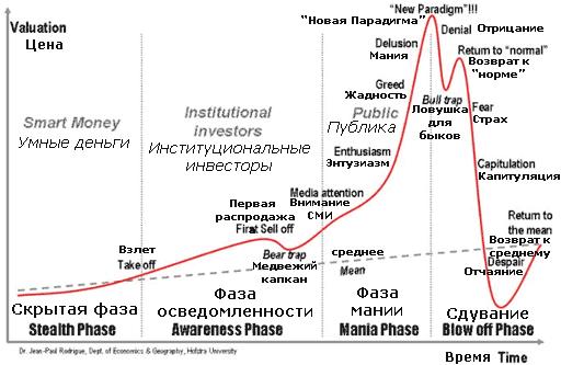 мания на рынке