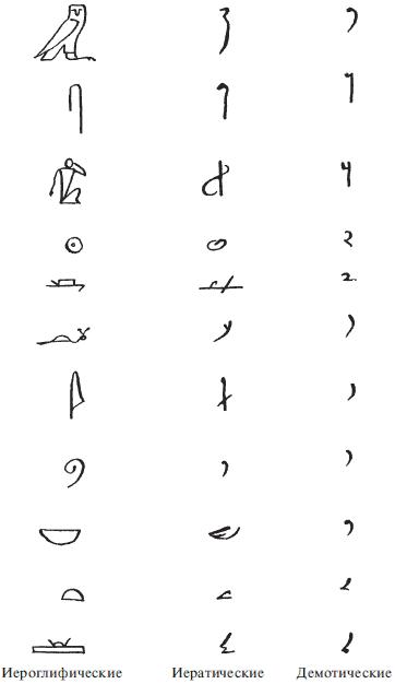 иероглифы и скоропись древнего Египта