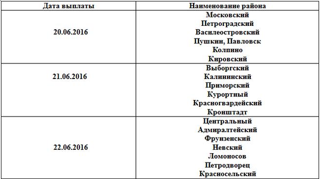 Во сколько в россии пенсия