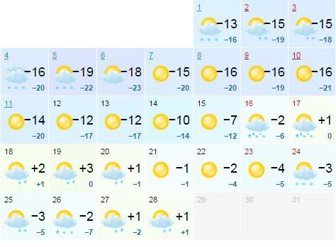 Какая погода в болгарии