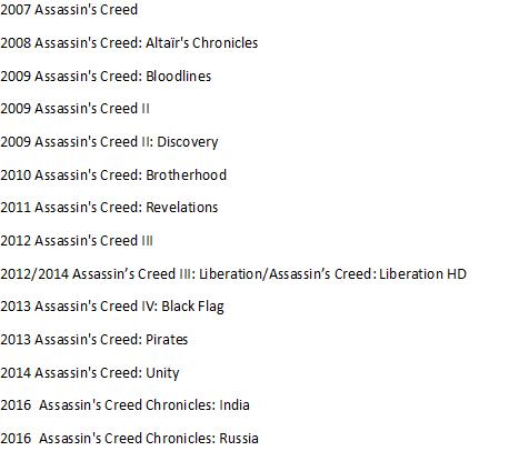Игры assassins creed список по порядку