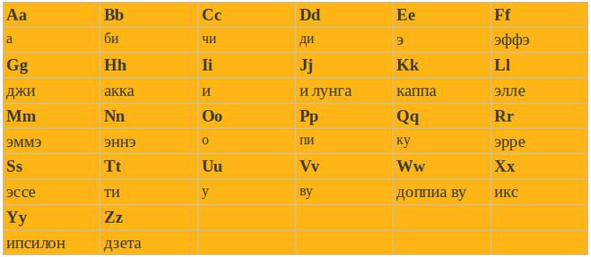 итальянский алфавит произношение