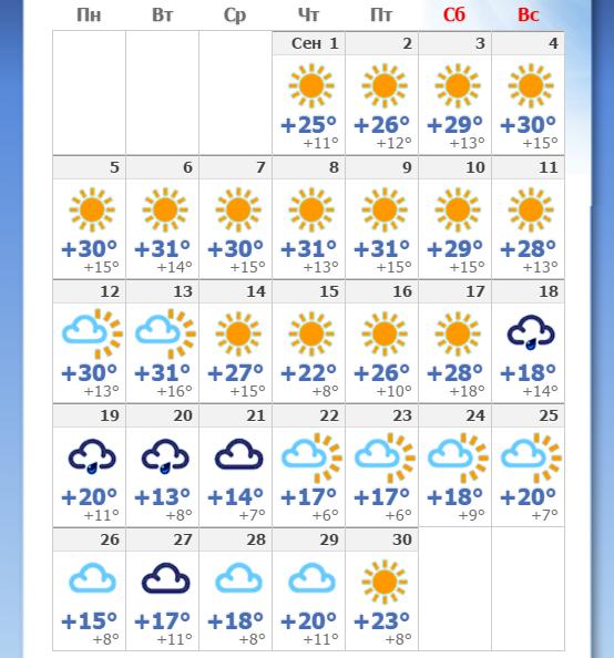 прогноз погоды на месяц херсон