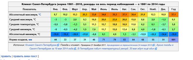 Прогноз погоды погода москва до марта 2018