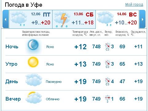 Погода в усть-илимске на 10 дней яндекс