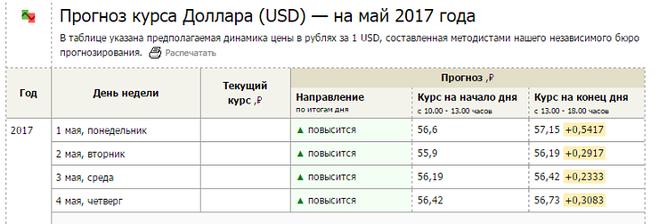 Доллар прогноз на май 2018 таблица