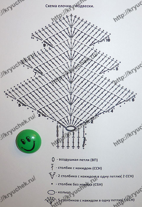 какие есть схемы для вязания декоративных ёлочек крючком