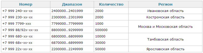 Чей оператор 8 999 [PUNIQRANDLINE-(au-dating-names.txt) 45