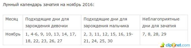 Какие дни благоприятны для зачатия в ноябре 2016?
