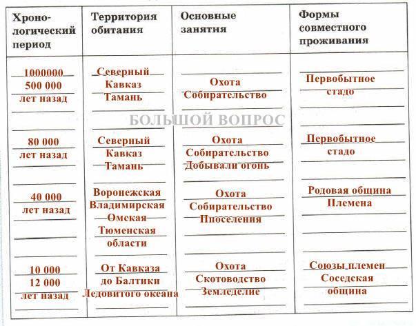 появление людей на территории россии таблица
