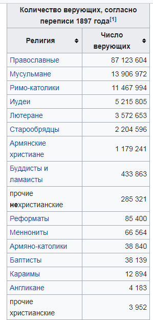 а вот перепись верующих и к каким религиям они себя причисляют на момент 1897года