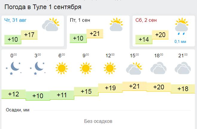 погода в санкт-петербурге на сегодня подробно по часам ковка чехове, серпухове