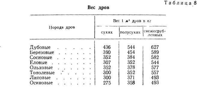 вес дров
