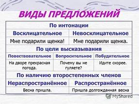 Как определить типы предложений по цели высказывания