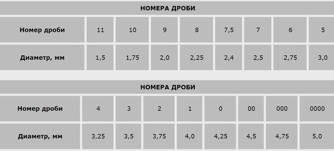 таблица дроби и картечи функции