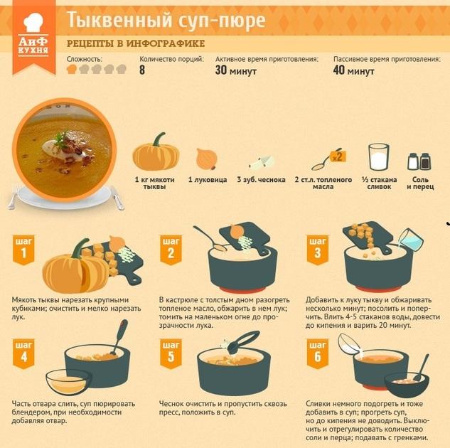 Рецепты супов еда