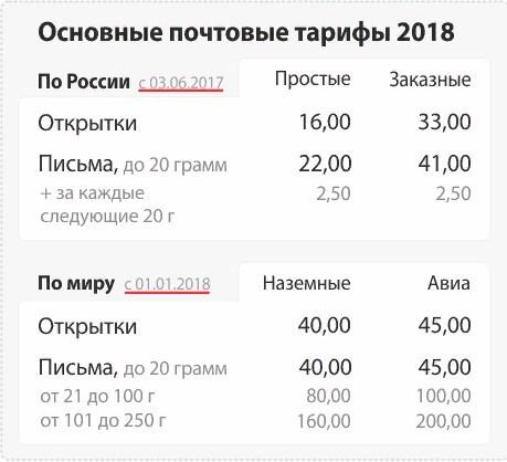 Тарифы на новой почте в 2018 году