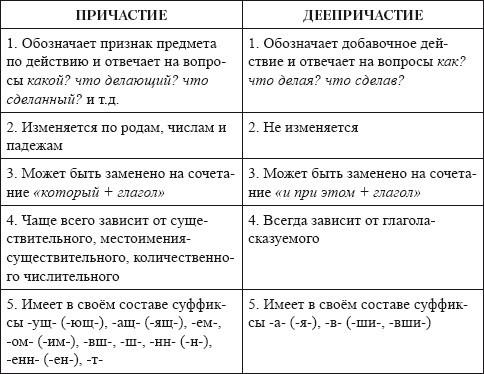 Отличия причастного и деепричастного оборотов