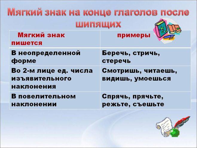 Как правильно писать на русском языке онлайн