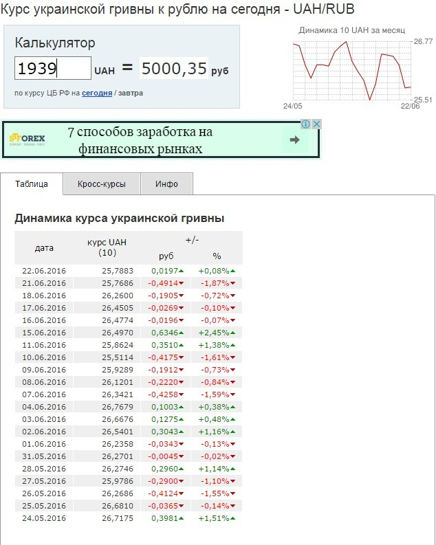 Как из 500 тысяч рублей сделать миллион