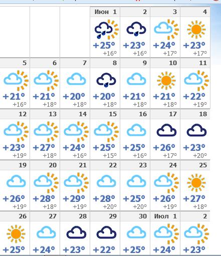 погода в феодос на 14 дней идеи особенности