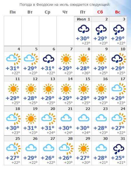 Феодосия прогноз погоды на начало сентября 2018