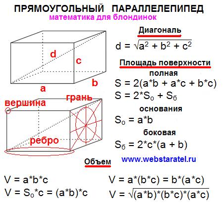 Как из площади найти длину и ширину