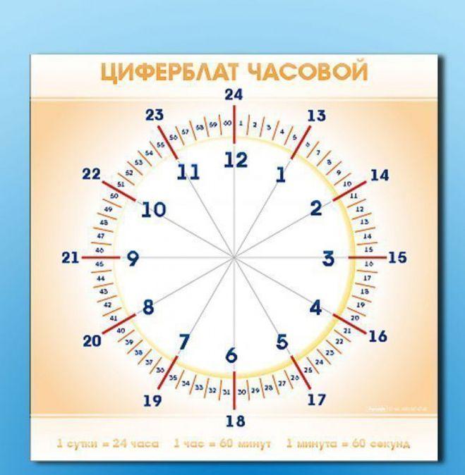 Развивающее видео для детей учимся понимать время по часам поможет вашему ребенку очень быстро научиться понимать который час.