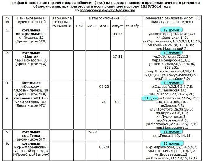 графики отключения воды москва свао