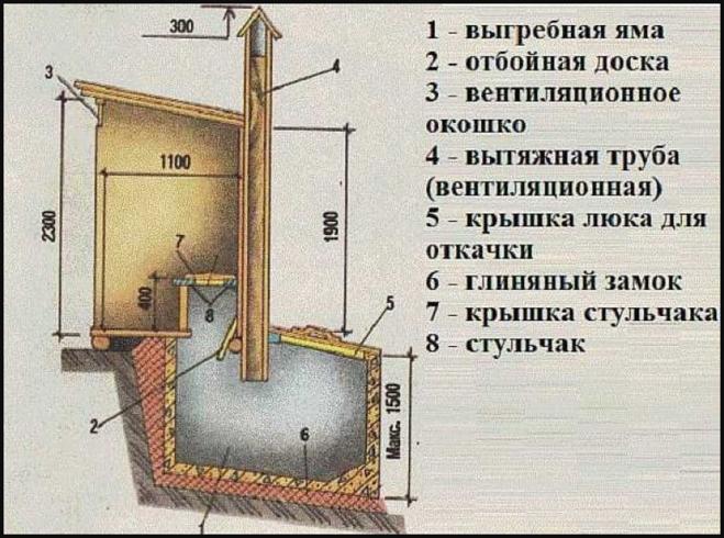 Выгребная яма на даче и размеры