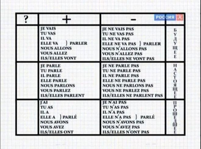 Как самостоятельно выучить французский язык онлайн