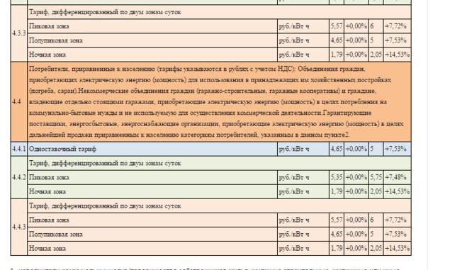 Тарифы на электроэнергию повысятся на 7  Газетаuz