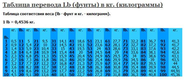 Фунты и унции в кг