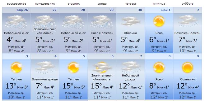 погода в Екатеринбурге