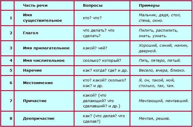 Глагол в схемах и таблицах
