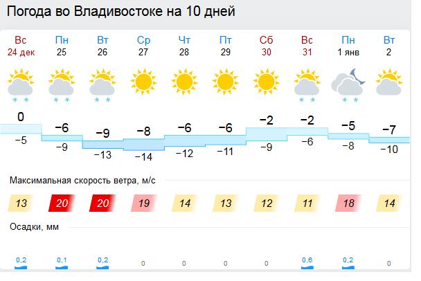 Лебедка погода в владика на 5 дней конденсат вызывает