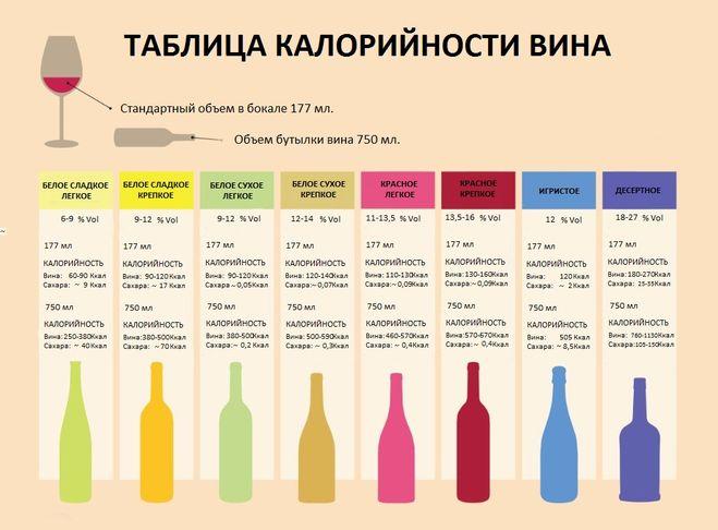 Калорийность белого сухого вина на 100 мл