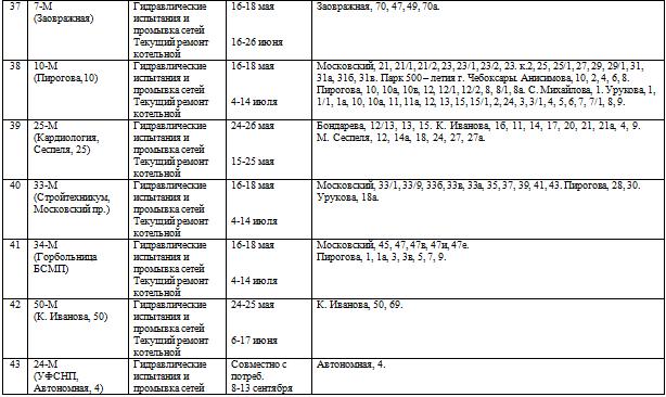 График отключении горячего водоснабжения в городе курске можно посмотреть или.