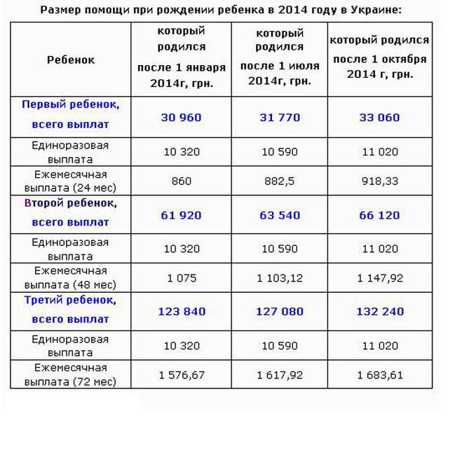 заходом Полагающиеся выплаты по рождению ребенка в 2017 году москва Хедрон