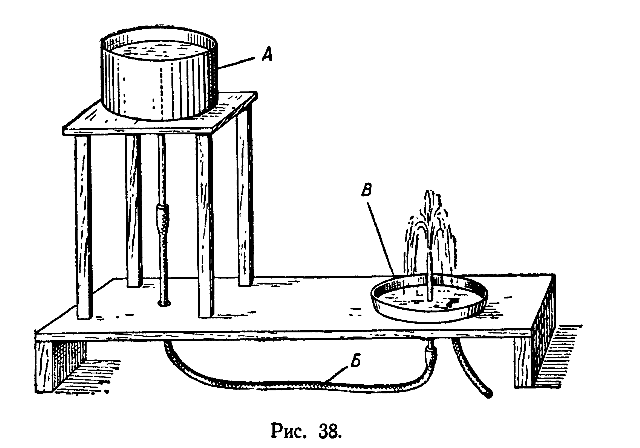 Физика 7 класс как сделать фонтан