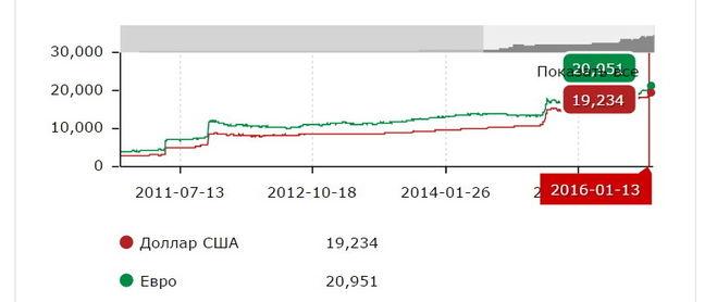 смесовое термобелье курс доллара растет что будет дальше 2016 Norveg
