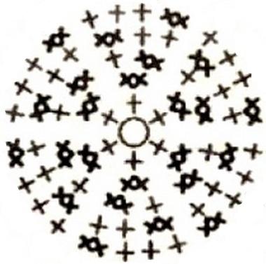 схема круга