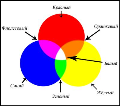Бежевый цвет какие цвета соединить