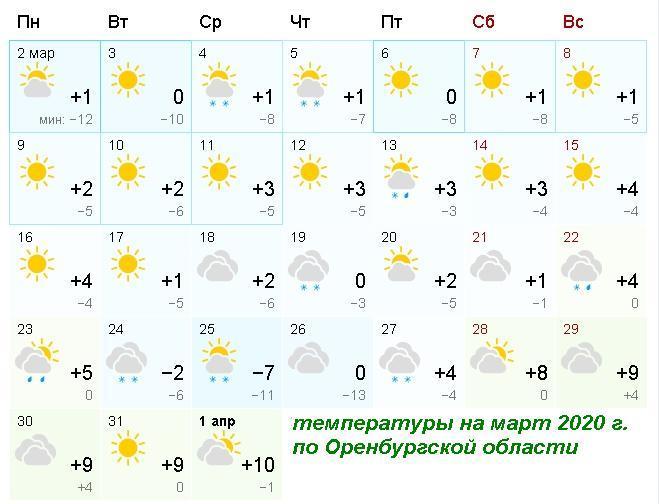 температура в Оренбурге, прогноз погоды на март месяц на Южном Урале, температура в Оренбурге, температура в Челябинске