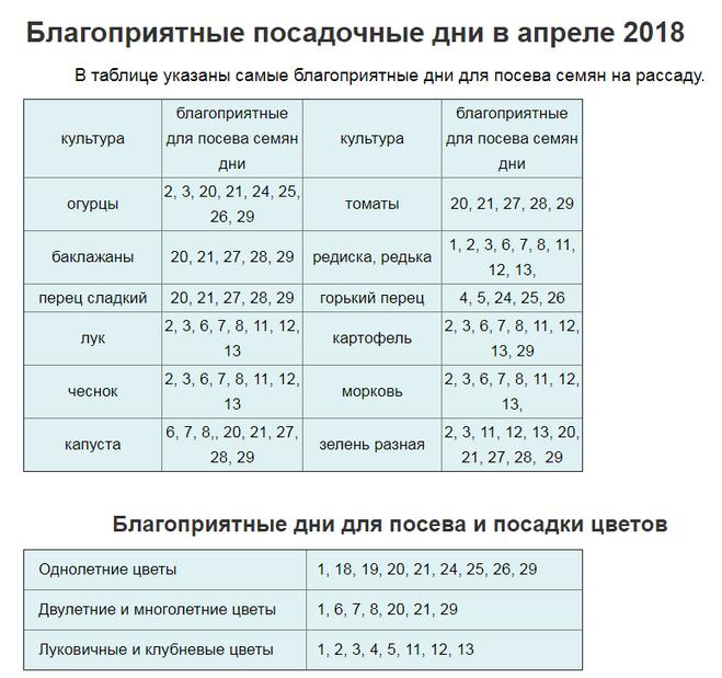 Лунный календарь апрель 2018