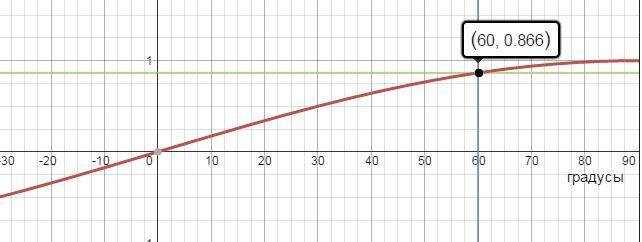 градусы график