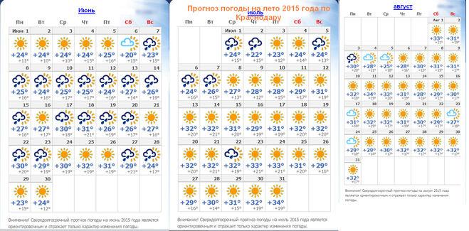 Прогноз погоды в Санкт-Петербурге на лето 2018 года