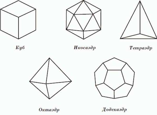 Объемные геометрические фигуры картинки и названия